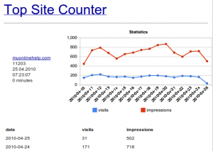Top Site Counter